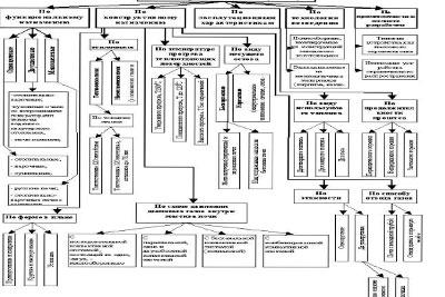 Классификация печей