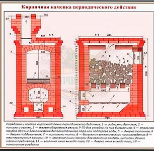 Периодическая банная  печь каменка  и Ассамблея